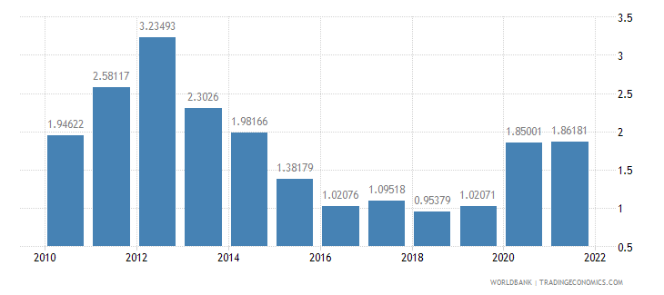 pakistan agricultural raw materials exports percent of merchandise exports wb data
