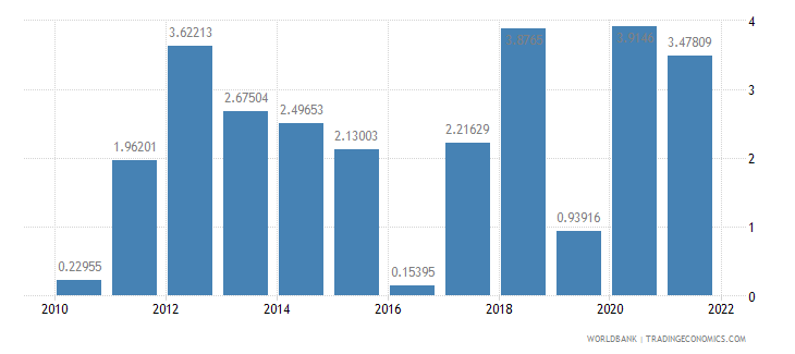 pakistan agriculture value added annual percent growth wb data
