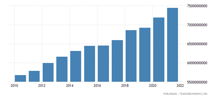 pakistan agriculture value added constant 2000 us dollar wb data