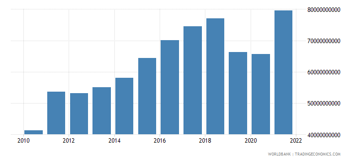 pakistan agriculture value added us dollar wb data