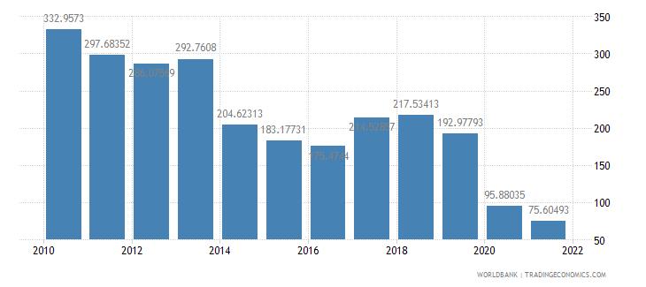 pakistan air transport freight million ton km wb data
