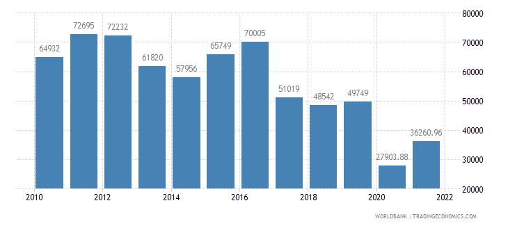 pakistan air transport registered carrier departures worldwide wb data