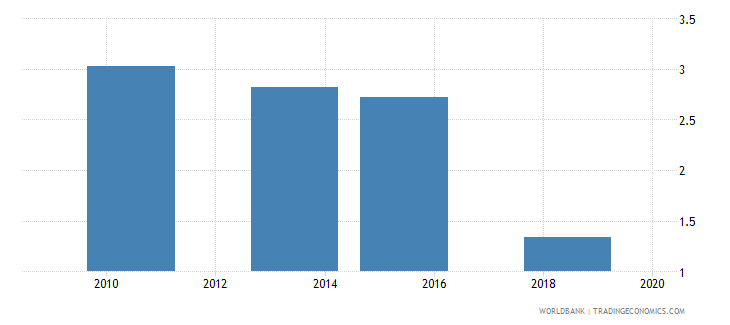 pakistan annualized growth in survey mean consumption or income per capita bottom 40percent percent based on 2005 ppp wb data