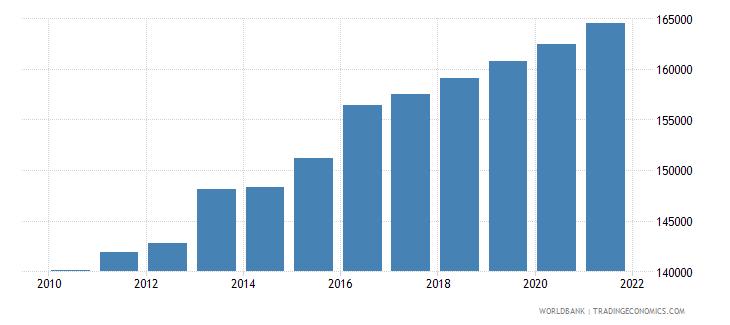 pakistan aquaculture production metric tons wb data