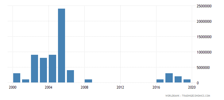 pakistan arms exports constant 1990 us dollar wb data