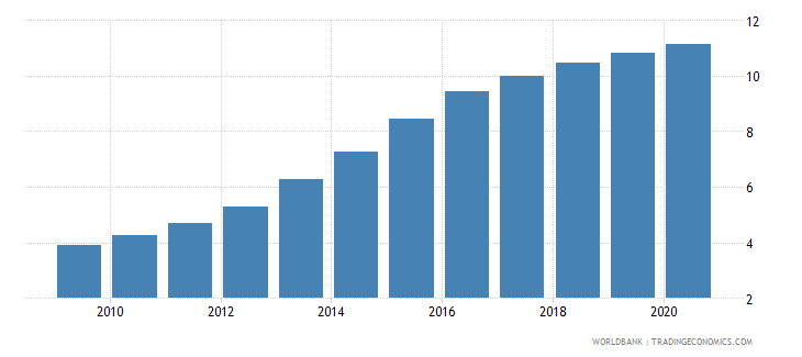 pakistan automated teller machines atms per 100 000 adults wb data