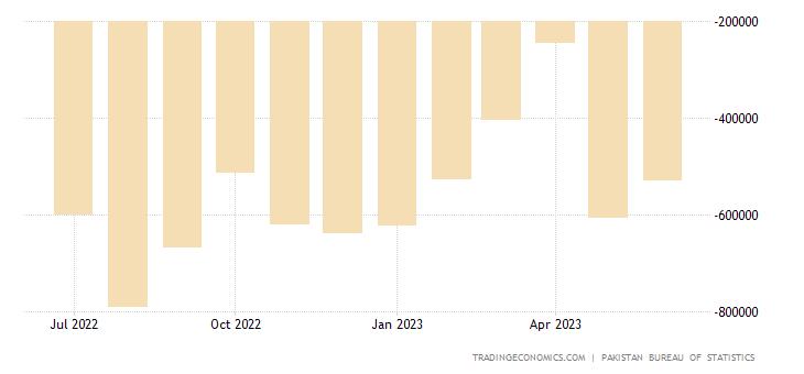 Pakistan Balance of Trade