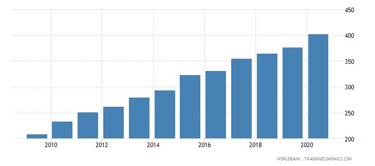 pakistan bank accounts per 1000 adults wb data