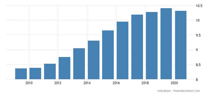 pakistan bank branches per 100000 adults wb data