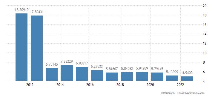 pakistan bank capital to assets ratio percent wb data