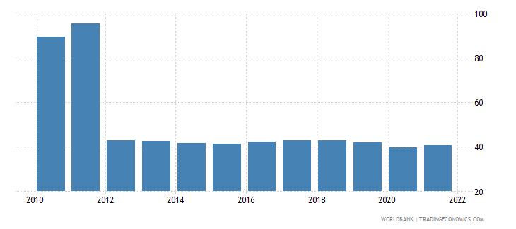 pakistan bank concentration percent wb data