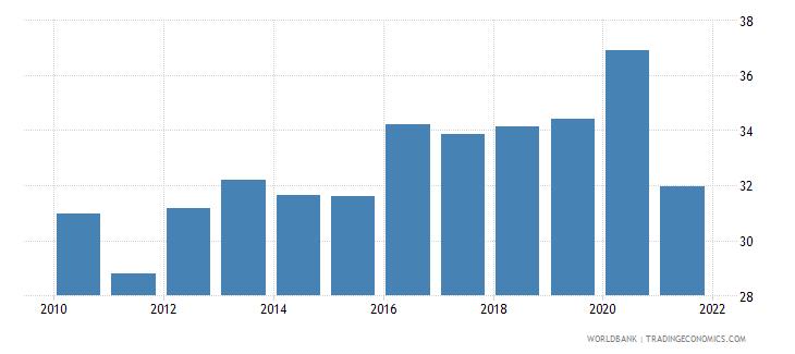 pakistan bank deposits to gdp percent wb data