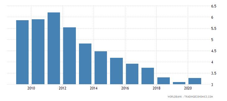 pakistan bank lending deposit spread wb data