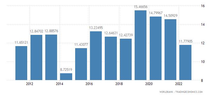 pakistan bank liquid reserves to bank assets ratio percent wb data