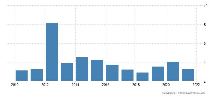pakistan bank net interest margin percent wb data