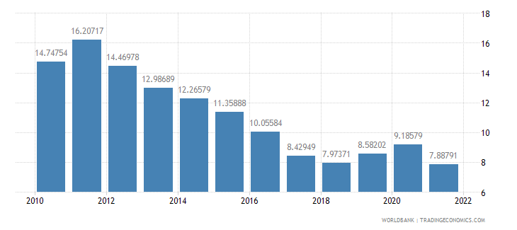 pakistan bank nonperfoming loans to total gross loans percent wb data