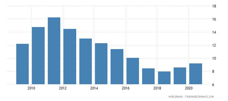 pakistan bank nonperforming loans to gross loans percent wb data