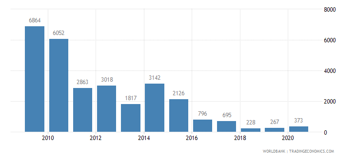 pakistan battle related deaths number of people wb data