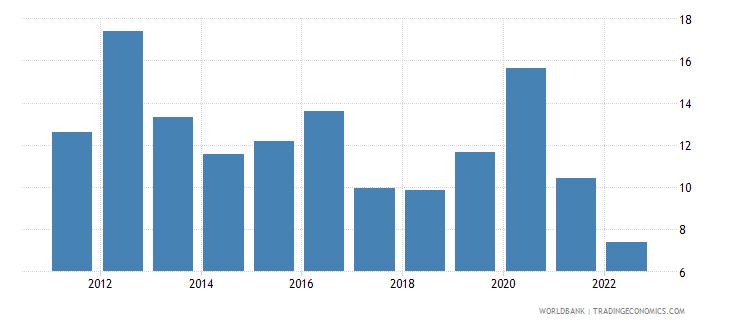 pakistan broad money growth annual percent wb data