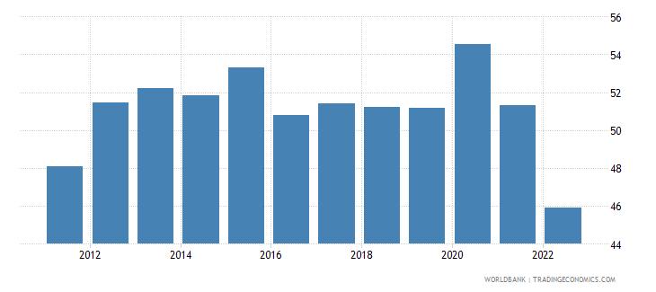 pakistan broad money percent of gdp wb data