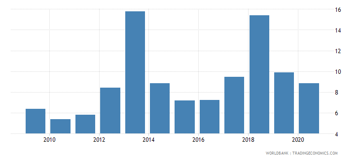 pakistan broad money to total reserves ratio wb data