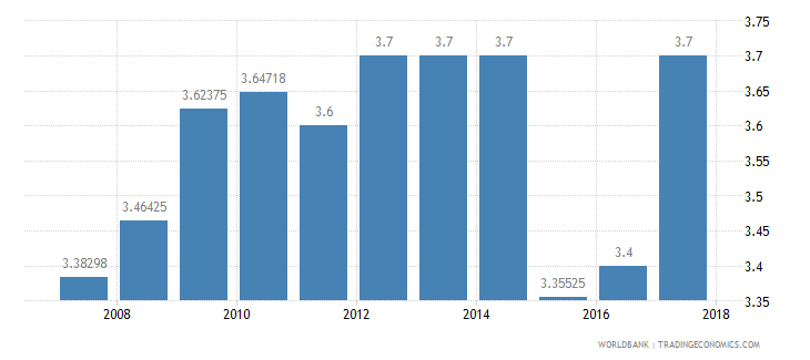 pakistan burden of customs procedure wef 1 extremely inefficient to 7 extremely efficient wb data