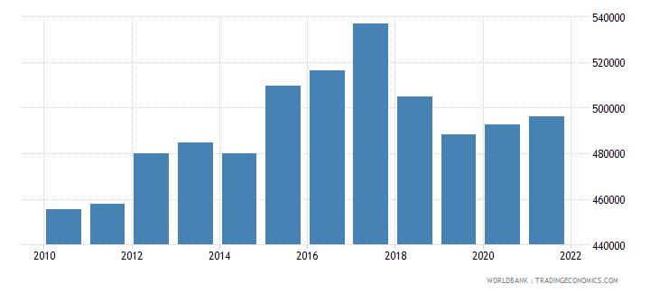 pakistan capture fisheries production metric tons wb data
