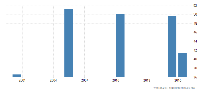 pakistan cause of death by injury ages 15 34 male percent relevant age wb data