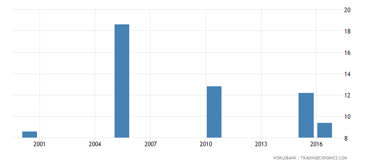 pakistan cause of death by injury ages 35 59 male percent relevant age wb data