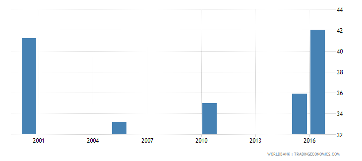 pakistan cause of death by non communicable diseases ages 15 34 male percent relevant age wb data