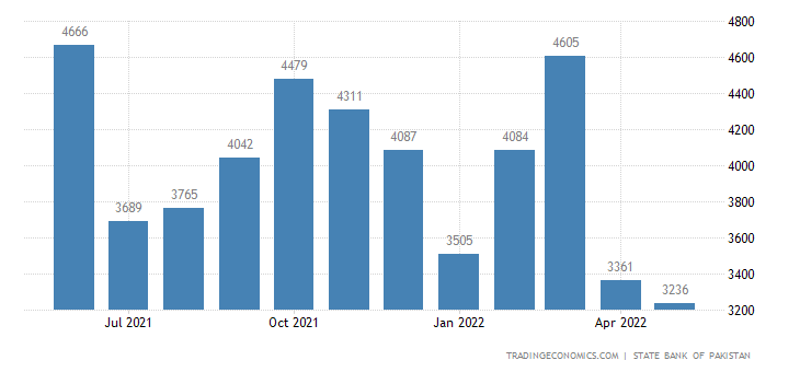 Pakistan Cement Production