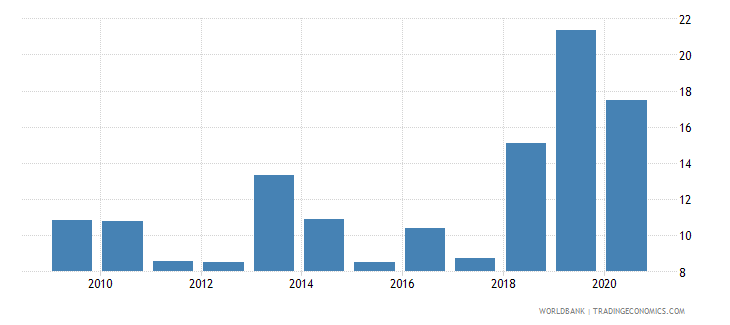 pakistan central bank assets to gdp percent wb data