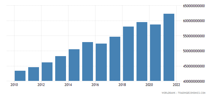 pakistan changes in inventories constant lcu wb data