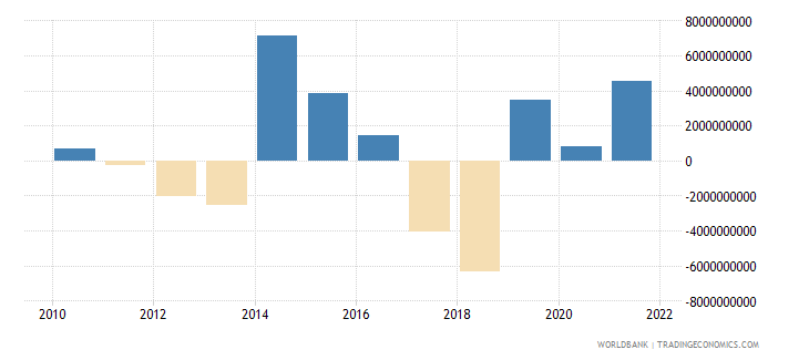 pakistan changes in net reserves bop us dollar wb data