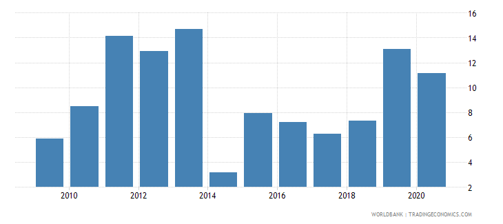 pakistan claims on central government annual growth as percent of broad money wb data