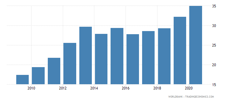 pakistan claims on central government etc percent gdp wb data