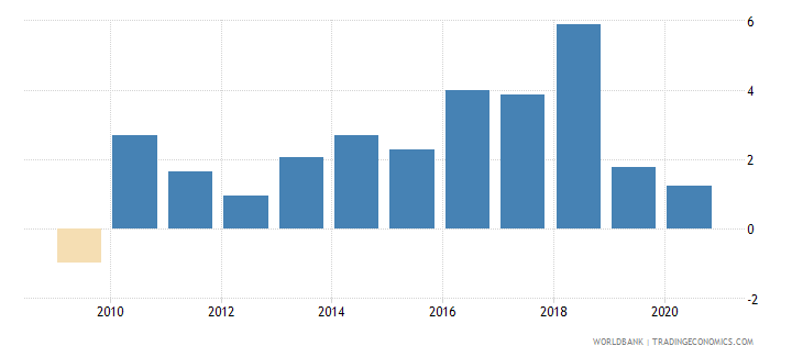 pakistan claims on private sector annual growth as percent of broad money wb data