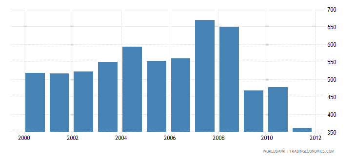 pakistan co2 emissions from transport million metric tons wb data