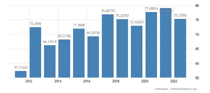 pakistan communications computer etc percent of service exports bop wb data
