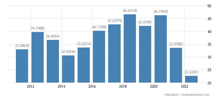 pakistan communications computer etc percent of service imports bop wb data