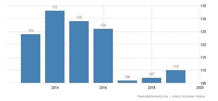 Pakistan Competitiveness Rank