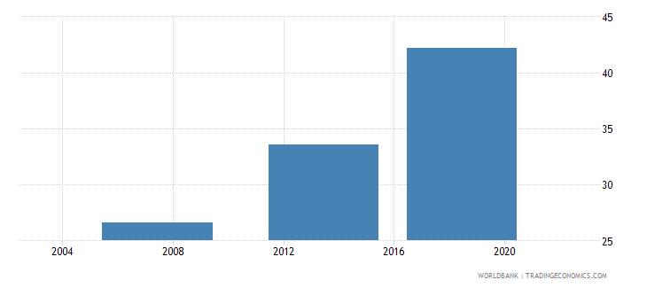 pakistan completeness of birth registration percent wb data