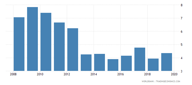 pakistan consolidated foreign claims of bis reporting banks to gdp percent wb data
