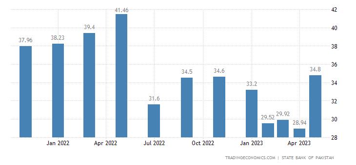 Pakistan Consumer Confidence