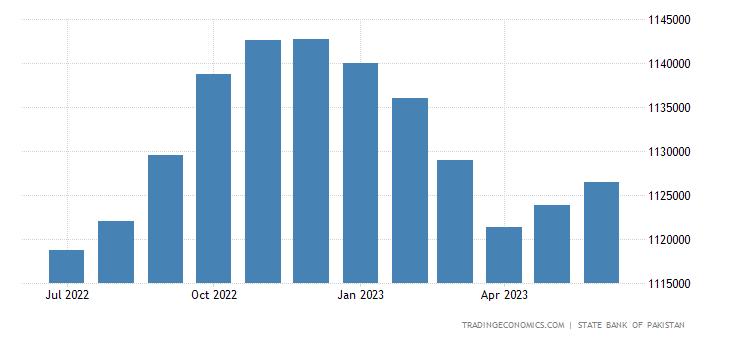 Pakistan Consumer Credit
