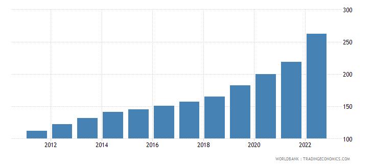 pakistan consumer price index 2005  100 wb data