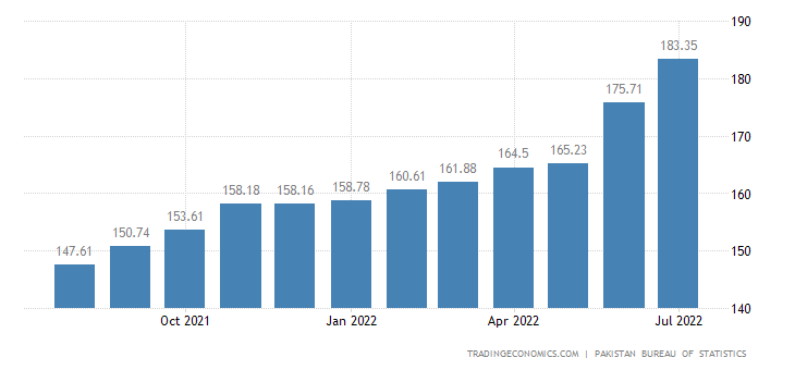 Pakistan Consumer Price Index (CPI)