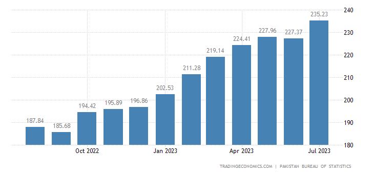 Pakistan Consumer Price Index (CPI)