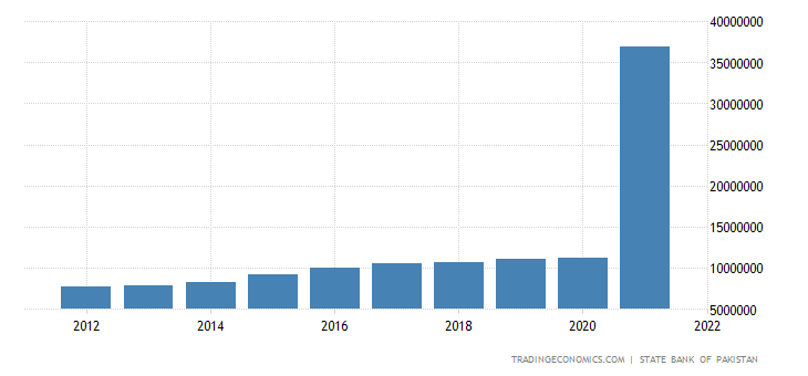 Pakistan Consumer Spending