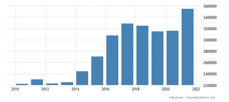 pakistan container port traffic teu 20 foot equivalent units wb data